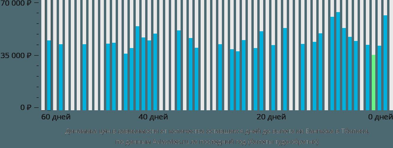 Динамика цен в зависимости от количества оставшихся дней до вылета из Бангкока в Тбилиси