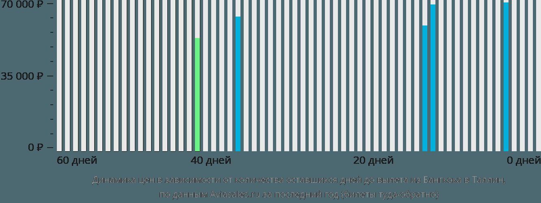 Динамика цен в зависимости от количества оставшихся дней до вылета из Бангкока в Таллин
