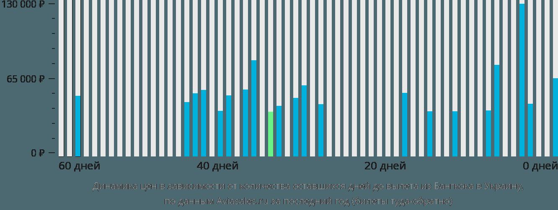Динамика цен в зависимости от количества оставшихся дней до вылета из Бангкока в Украину