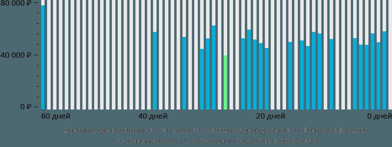 Динамика цен в зависимости от количества оставшихся дней до вылета из Бангкока в Варшаву