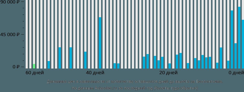 Динамика цен в зависимости от количества оставшихся дней до вылета из Беллингхема