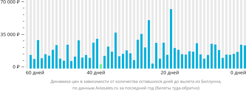 Динамика цен в зависимости от количества оставшихся дней до вылета из Биллунна