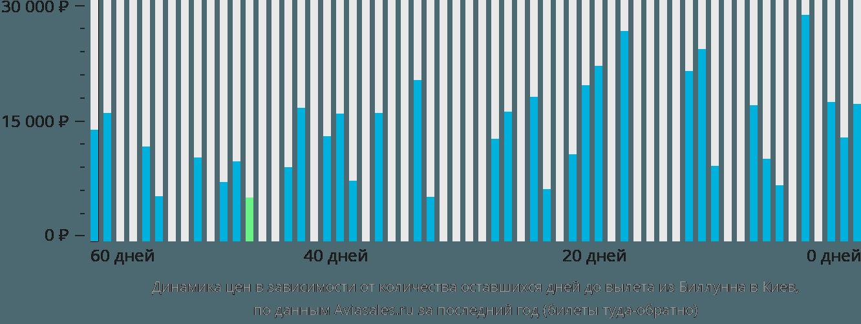 Динамика цен в зависимости от количества оставшихся дней до вылета из Биллунна в Киев