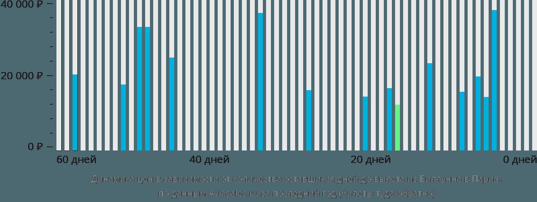 Динамика цен в зависимости от количества оставшихся дней до вылета из Биллунна в Париж