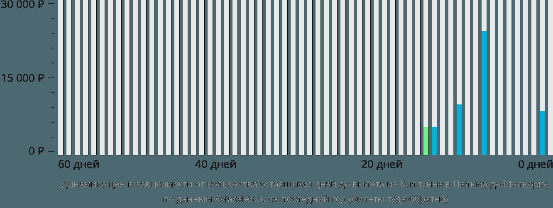 Динамика цен в зависимости от количества оставшихся дней до вылета из Биллунна в Пальма-де-Майорку