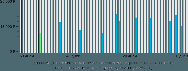 Динамика цен в зависимости от количества оставшихся дней до вылета из Биллунна в Ригу