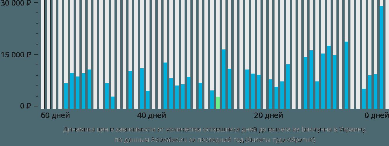 Динамика цен в зависимости от количества оставшихся дней до вылета из Биллунна в Украину