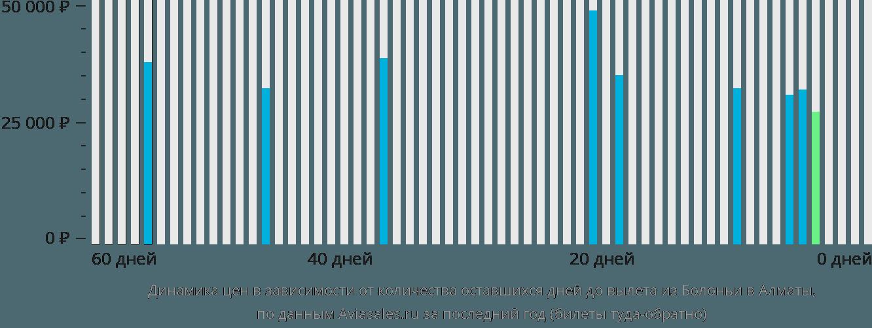 Динамика цен в зависимости от количества оставшихся дней до вылета из Болоньи в Алматы