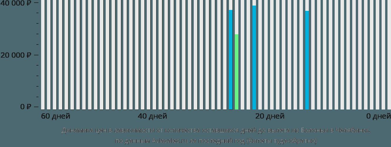 Динамика цен в зависимости от количества оставшихся дней до вылета из Болоньи в Челябинск