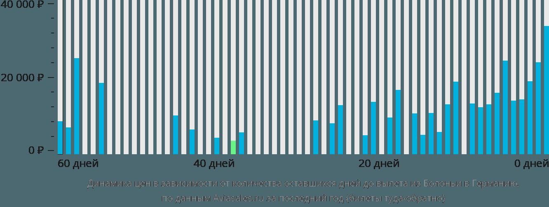 Динамика цен в зависимости от количества оставшихся дней до вылета из Болоньи в Германию