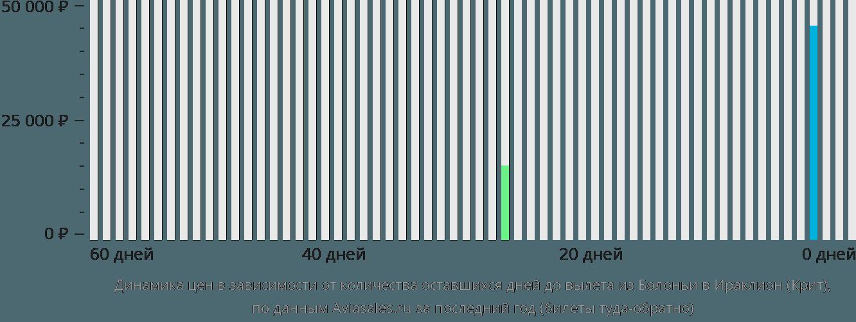 Динамика цен в зависимости от количества оставшихся дней до вылета из Болоньи в Ираклион (Крит)