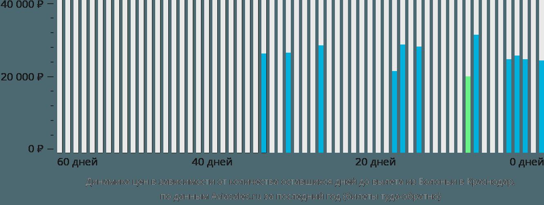 Динамика цен в зависимости от количества оставшихся дней до вылета из Болоньи в Краснодар