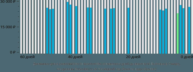 Динамика цен в зависимости от количества оставшихся дней до вылета из Болоньи в Самару