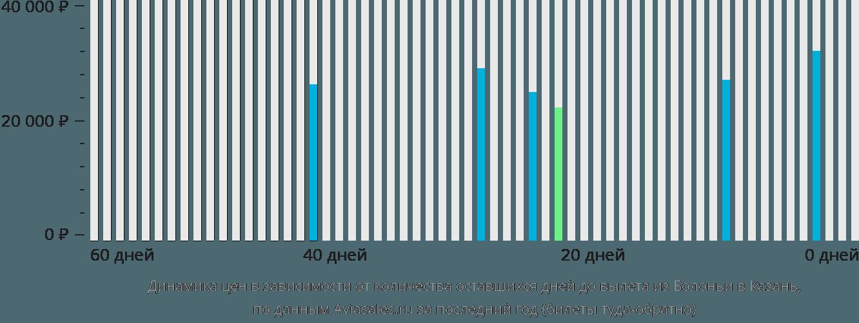 Динамика цен в зависимости от количества оставшихся дней до вылета из Болоньи в Казань