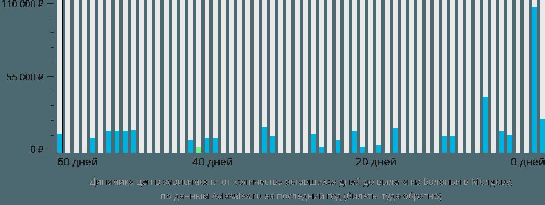 Динамика цен в зависимости от количества оставшихся дней до вылета из Болоньи в Молдову