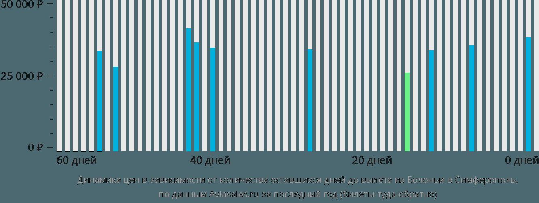 Динамика цен в зависимости от количества оставшихся дней до вылета из Болоньи в Симферополь