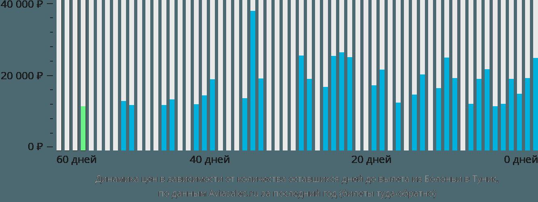 Динамика цен в зависимости от количества оставшихся дней до вылета из Болоньи в Тунис