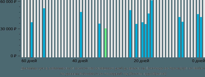 Динамика цен в зависимости от количества оставшихся дней до вылета из Бангалора во Франкфурт-на-Майне