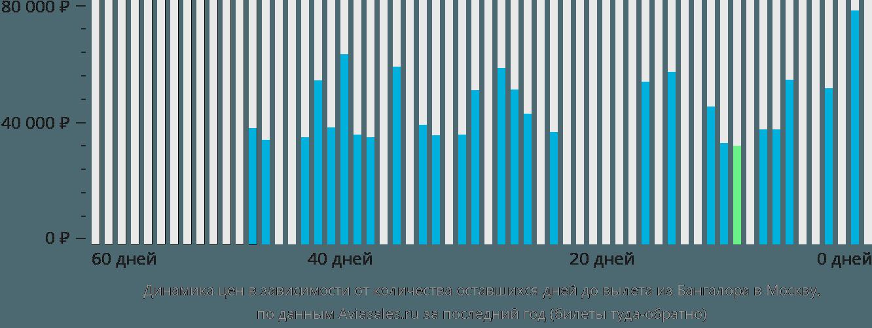 Динамика цен в зависимости от количества оставшихся дней до вылета из Бангалора в Москву