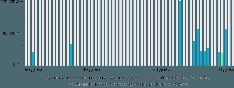 Динамика цен в зависимости от количества оставшихся дней до вылета из Блантайра