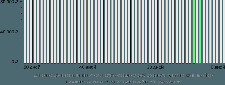 Динамика цен в зависимости от количества оставшихся дней до вылета из Блантайра в Нью-Йорк