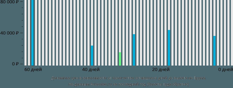 Динамика цен в зависимости от количества оставшихся дней до вылета из Брума