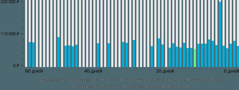 Динамика цен в зависимости от количества оставшихся дней до вылета из Нашвилла в Каир