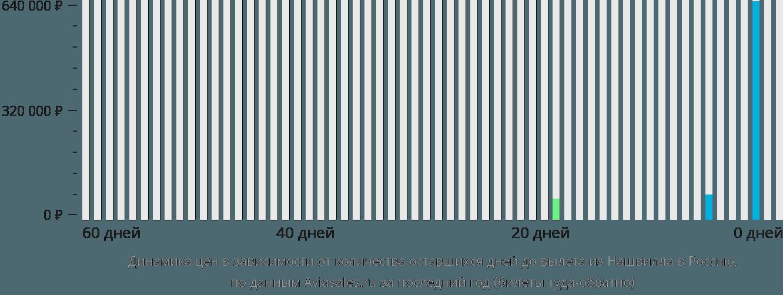 Динамика цен в зависимости от количества оставшихся дней до вылета из Нашвилла в Россию
