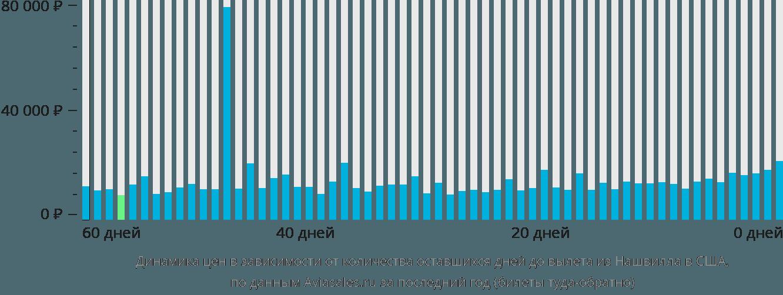 Динамика цен в зависимости от количества оставшихся дней до вылета из Нашвилла в США