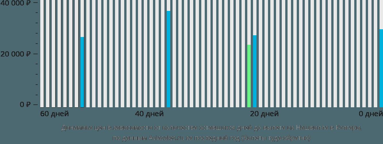 Динамика цен в зависимости от количества оставшихся дней до вылета из Нашвилла в Калгари