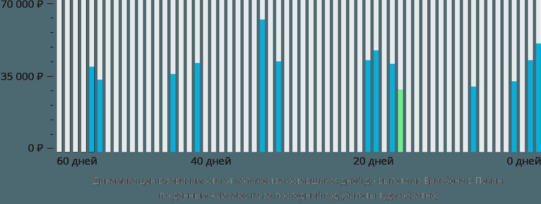 Динамика цен в зависимости от количества оставшихся дней до вылета из Брисбена в Пекин