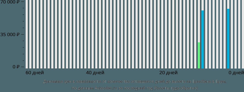 Динамика цен в зависимости от количества оставшихся дней до вылета из Брисбена в Брум