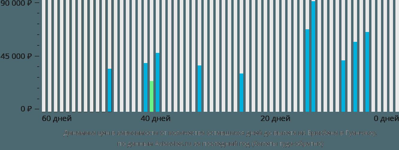 Динамика цен в зависимости от количества оставшихся дней до вылета из Брисбена в Гуанчжоу