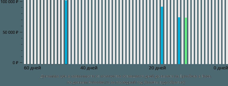 Динамика цен в зависимости от количества оставшихся дней до вылета из Брисбена в Киев