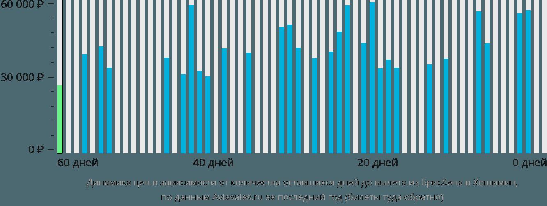 Динамика цен в зависимости от количества оставшихся дней до вылета из Брисбена в Хошимин