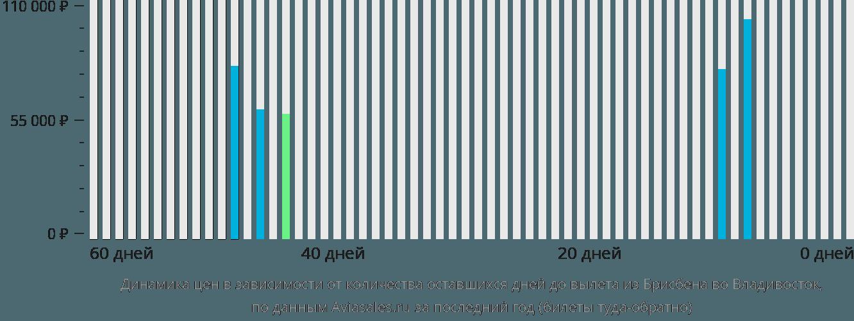 Динамика цен в зависимости от количества оставшихся дней до вылета из Брисбена во Владивосток