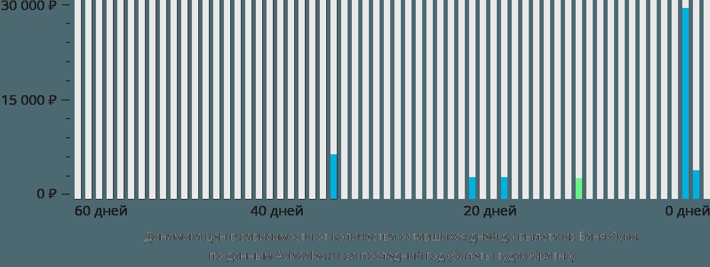 Динамика цен в зависимости от количества оставшихся дней до вылета из Баня-Луки
