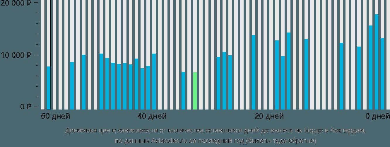 Динамика цен в зависимости от количества оставшихся дней до вылета из Бордо в Амстердам