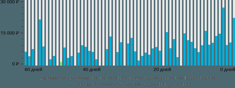 Динамика цен в зависимости от количества оставшихся дней до вылета из Бордо в Испанию