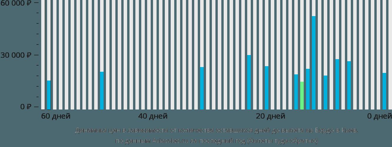 Динамика цен в зависимости от количества оставшихся дней до вылета из Бордо в Киев