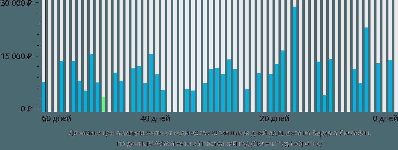 Динамика цен в зависимости от количества оставшихся дней до вылета из Бордо в Лиссабон