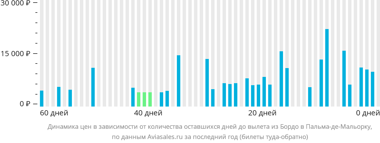 Динамика цен в зависимости от количества оставшихся дней до вылета из Бордо в Пальма-де-Мальорку