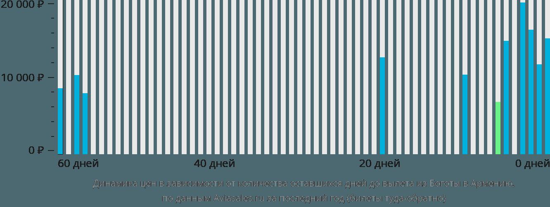 Динамика цен в зависимости от количества оставшихся дней до вылета из Боготы в Армению