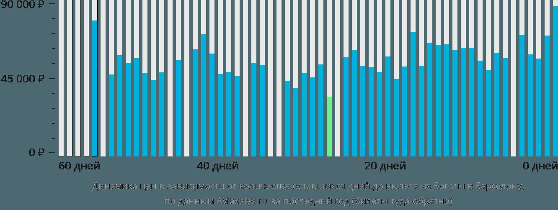 Динамика цен в зависимости от количества оставшихся дней до вылета из Боготы в Барселону