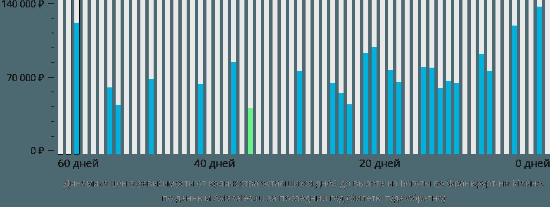 Динамика цен в зависимости от количества оставшихся дней до вылета из Боготы во Франкфурт-на-Майне