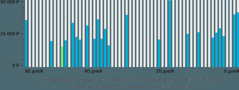 Динамика цен в зависимости от количества оставшихся дней до вылета из Боготы в Гавану