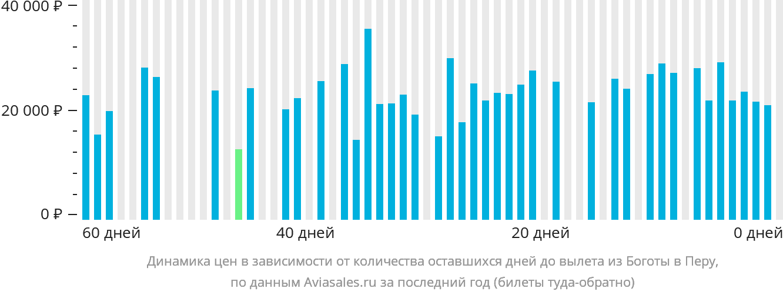 Динамика цен в зависимости от количества оставшихся дней до вылета из Боготы в Перу