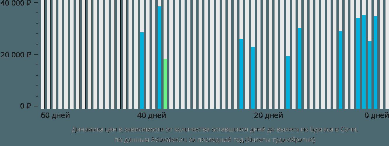 Динамика цен в зависимости от количества оставшихся дней до вылета из Бургаса в Сочи