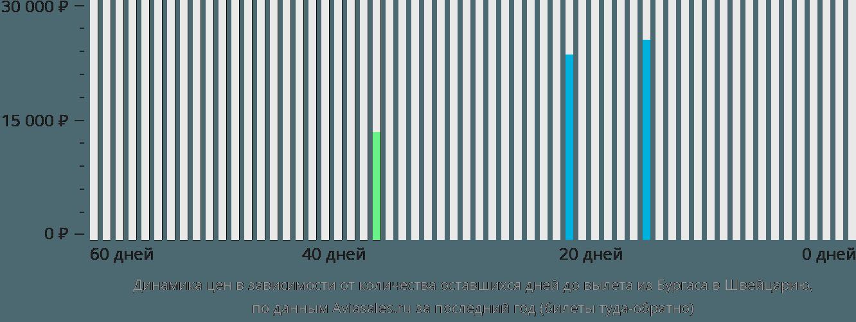 Динамика цен в зависимости от количества оставшихся дней до вылета из Бургаса в Швейцарию