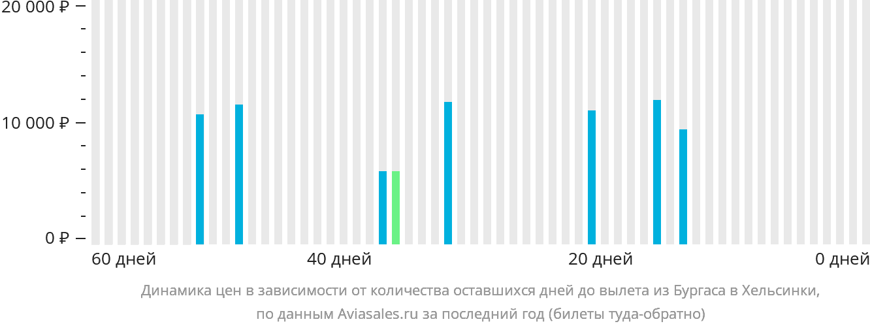 Динамика цен в зависимости от количества оставшихся дней до вылета из Бургаса в Хельсинки